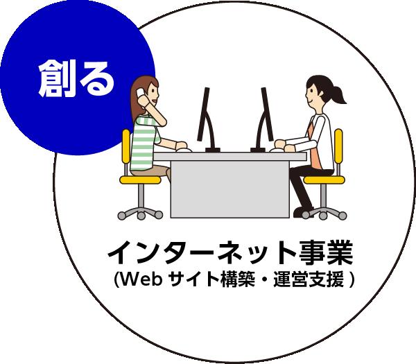 ホームページ制作・企画 コンサルティング